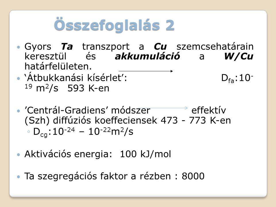 Összefoglalás 2  Gyors Ta transzport a Cu szemcsehatárain keresztül és akkumuláció a W/Cu határfelületen.  'Átbukkanási kísérlet': D fa :10 - 19 m 2