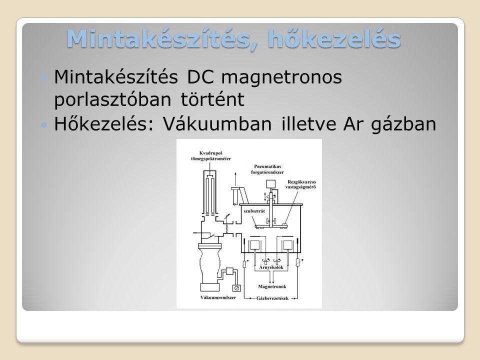Mintakészítés, hőkezelés  Mintakészítés DC magnetronos porlasztóban történt  Hőkezelés: Vákuumban illetve Ar gázban