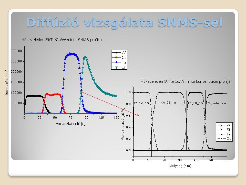 Diffúzió vizsgálata SNMS-sel