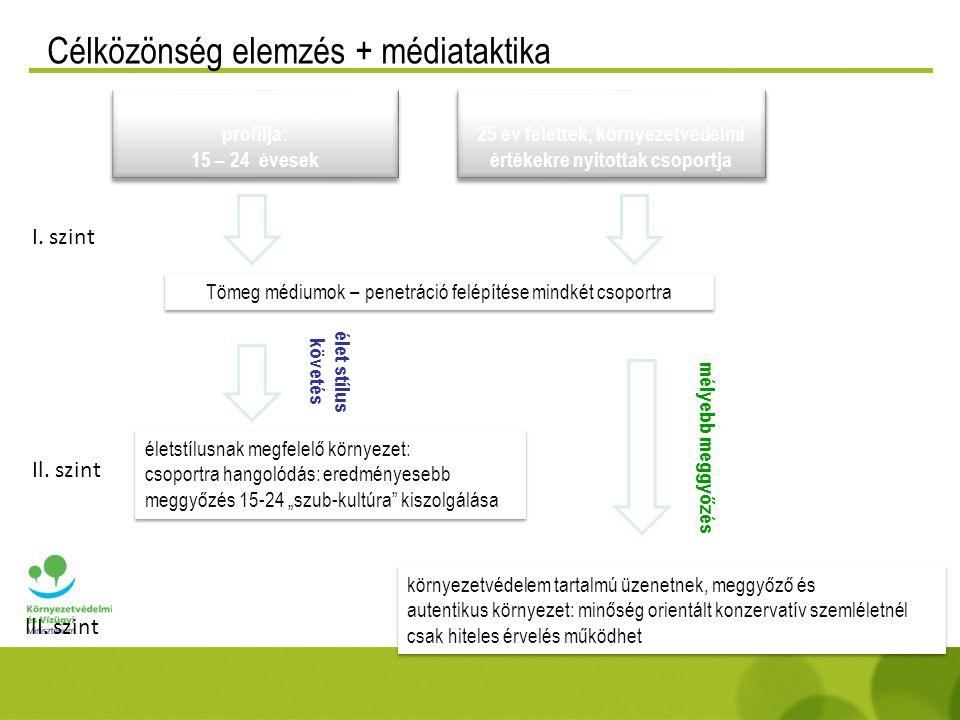Alternatív média – iwiw zöld alkalmazás Öko háznyom: •virtuális lakás környezetbarát gondozása, pontgyűjtéssel •közösségépítés, önmaga terjeszti magát