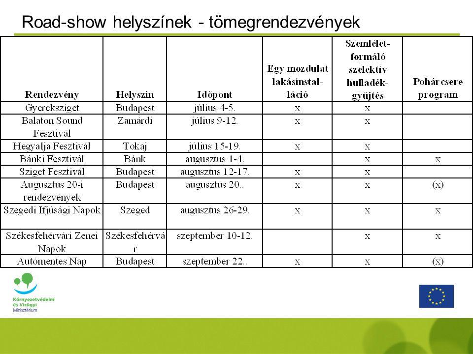 TV spot-ok (társadalmi célú hirdetés) - szeptembertől Magas lefedettség és tematika 128 db spot 98 db spot 152 db spot 200db spot 538 db spot