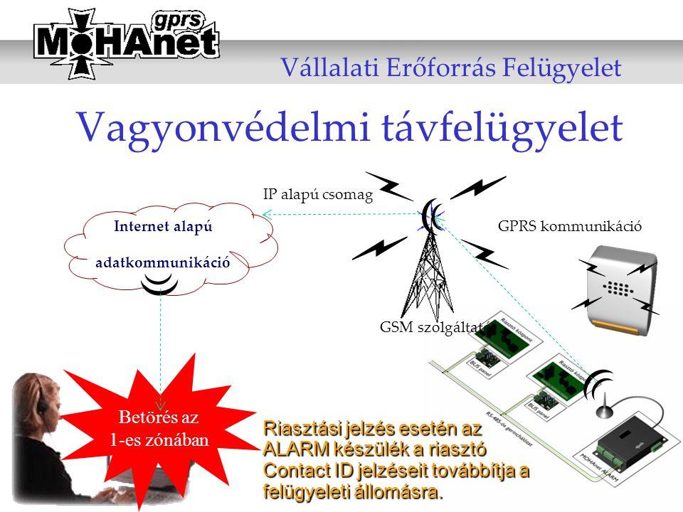 Vagyonvédelmi távfelügyelet Internet alapú adatkommunikáció Riasztási jelzés esetén az ALARM készülék a riasztó Contact ID jelzéseit továbbítja a felü