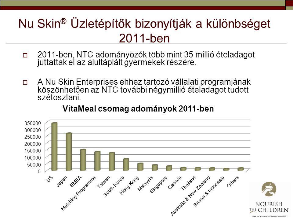 Nu Skin ® Üzletépítők bizonyítják a különbséget 2011-ben  2011-ben, NTC adományozók több mint 35 millió ételadagot juttattak el az alultáplált gyerme