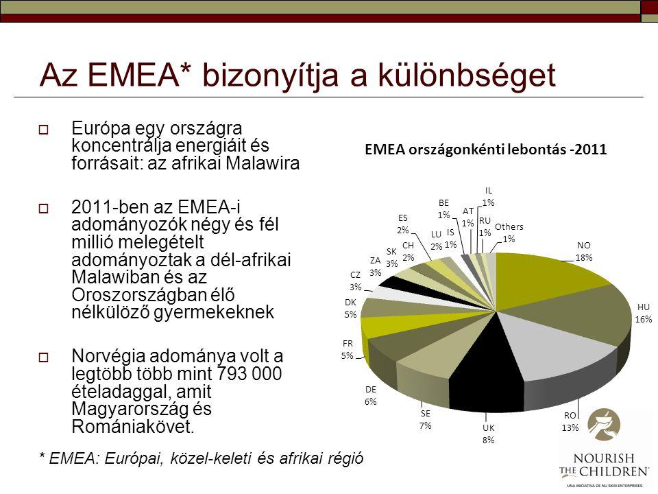 Az EMEA* bizonyítja a különbséget  Európa egy országra koncentrálja energiáit és forrásait: az afrikai Malawira  2011-ben az EMEA-i adományozók négy