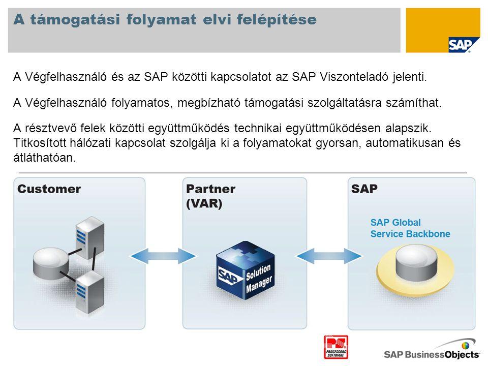 A támogatási folyamat elvi felépítése • A Végfelhasználó és az SAP közötti kapcsolatot az SAP Viszonteladó jelenti. A Végfelhasználó folyamatos, megbí