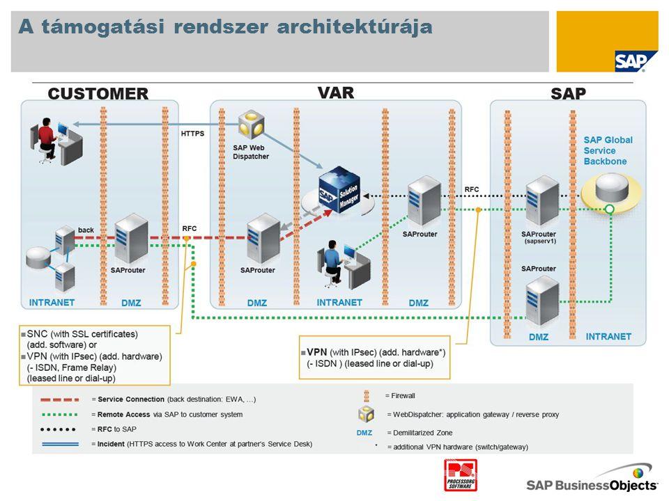 A támogatási rendszer architektúrája •