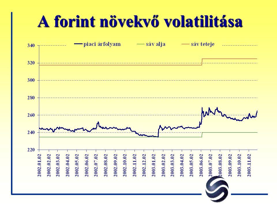 A forint növekvő volatilitása