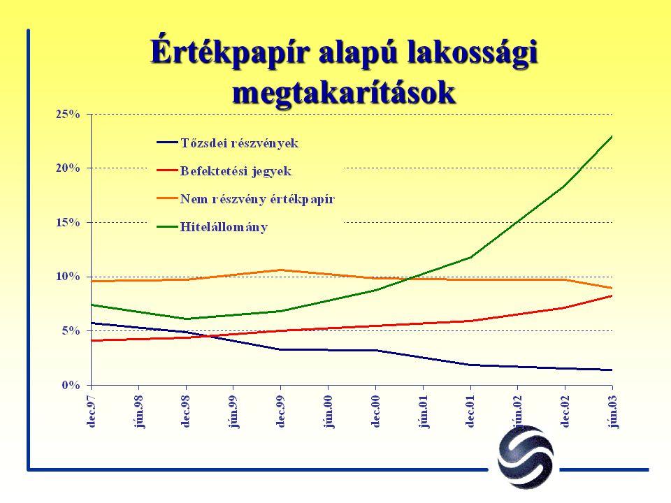 Értékpapír alapú lakossági megtakarítások