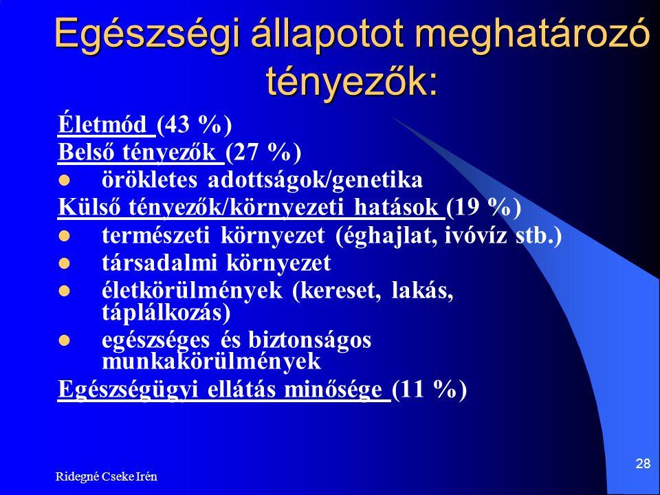 Ridegné Cseke Irén 28 Egészségi állapotot meghatározó tényezők: Életmód (43 %) Belső tényezők (27 %)  örökletes adottságok/genetika Külső tényezők/kö
