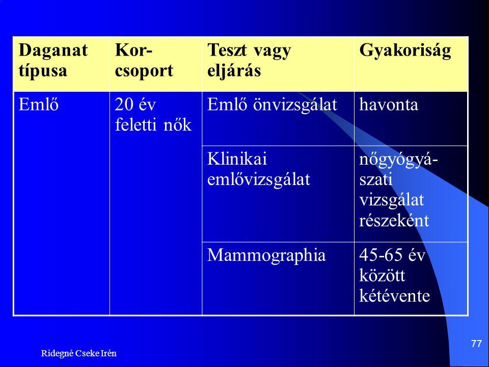 Ridegné Cseke Irén 77 Daganat típusa Kor- csoport Teszt vagy eljárás Gyakoriság Emlő20 év feletti nők Emlő önvizsgálathavonta Klinikai emlővizsgálat n