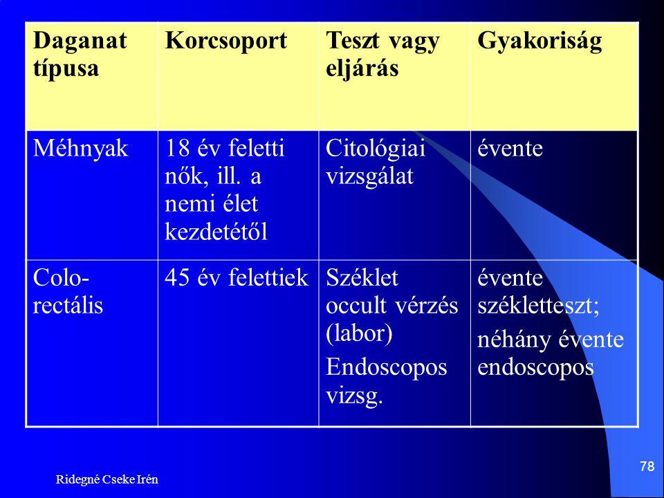 Ridegné Cseke Irén 78 Daganat típusa KorcsoportTeszt vagy eljárás Gyakoriság Méhnyak18 év feletti nők, ill. a nemi élet kezdetétől Citológiai vizsgála