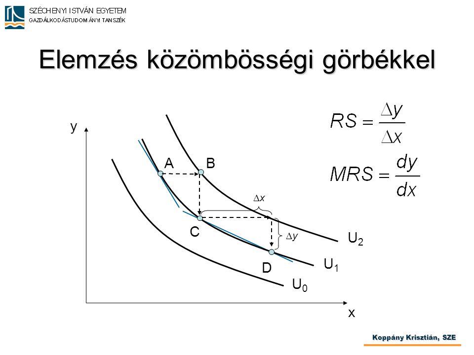 Elemzés közömbösségi görbékkel Koppány Krisztián, SZE x y U0U0 U1U1 U2U2 xx yy AB C D