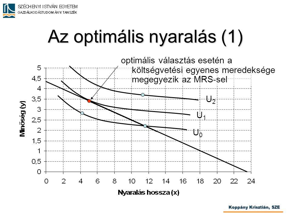Az optimális nyaralás (1) Koppány Krisztián, SZE U0U0 U1U1 U2U2 optimális választás esetén a költségvetési egyenes meredeksége megegyezik az MRS-sel
