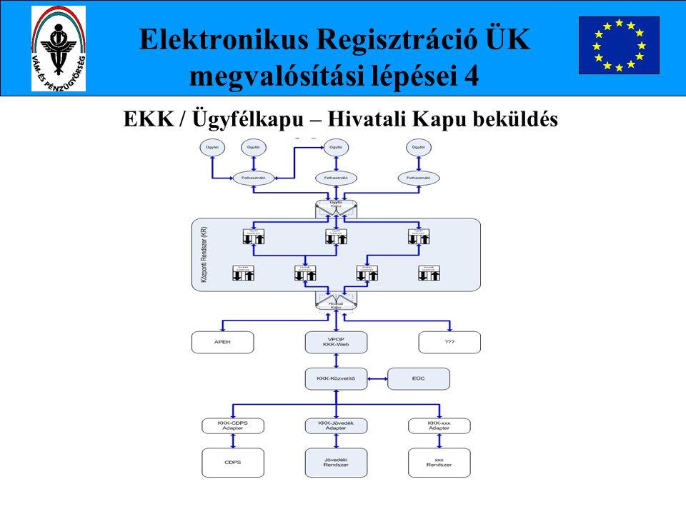 Elektronikus Regisztráció ÜK megvalósítási lépései 4 EKK / Ügyfélkapu – Hivatali Kapu beküldés folyamata