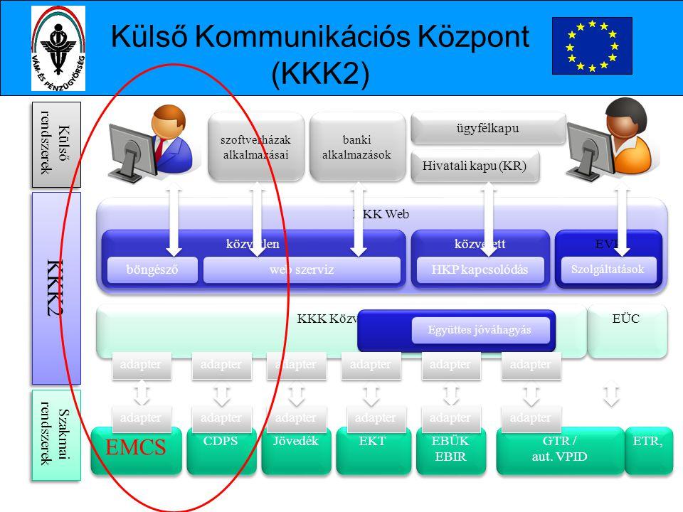 KKK Web közvetlen közvetett böngésző web szerviz KKK Közvetítő EÜC CDPS Jövedék ETR, adapter EKT banki alkalmazások Hivatali kapu (KR) ügyfélkapu HKP kapcsolódás Külső rendszerek KKK2 Szakmai rendszerek GTR / aut.