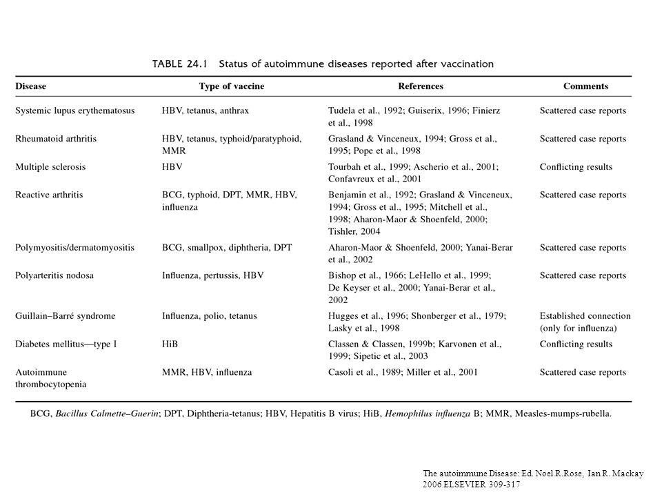 The autoimmune Disease: Ed. Noel.R.Rose, Ian R. Mackay 2006 ELSEVIER 309-317
