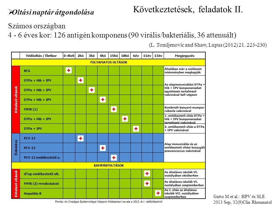  Oltási naptár átgondolása Számos országban 4 - 6 éves kor: 126 antigén komponens (90 virális/bakteriális, 36 attenuált) Következtetések, feladatok II.