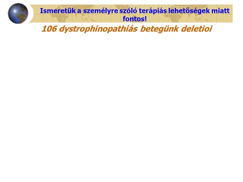 106 dystrophinopathiás betegünk deletioi Ismeretük a személyre szóló terápiás lehetőségek miatt fontos!