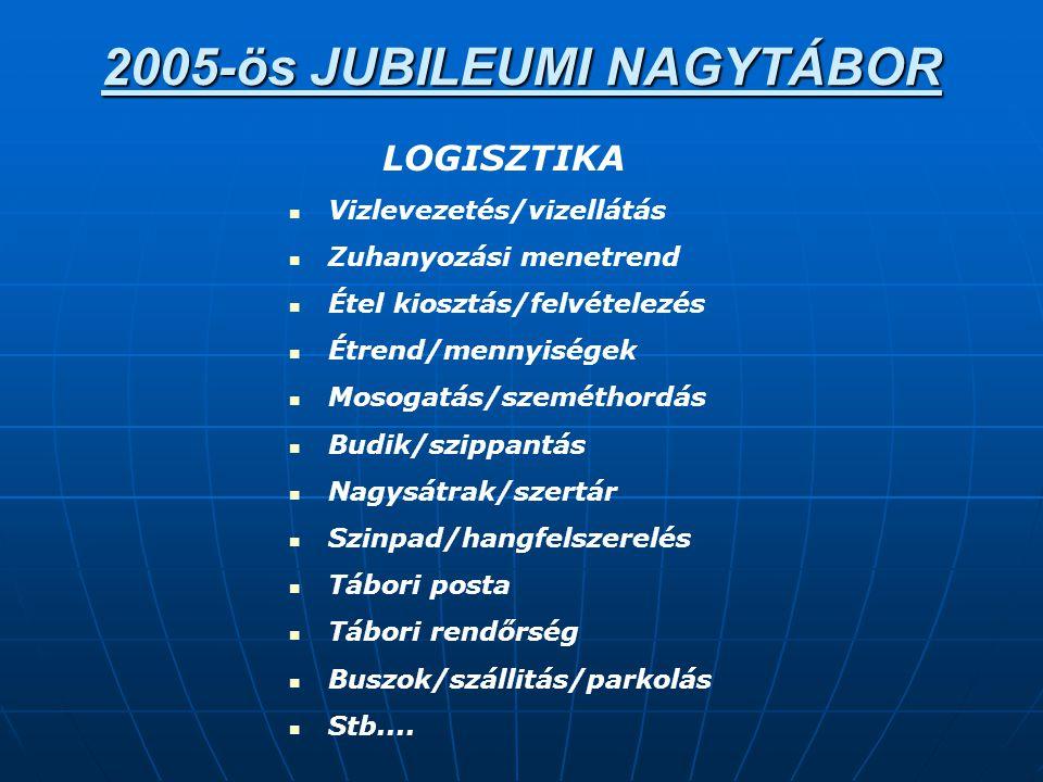 2005-ös JUBILEUMI NAGYTÁBOR LOGISZTIKA  Vizlevezetés/vizellátás  Zuhanyozási menetrend  Étel kiosztás/felvételezés  Étrend/mennyiségek  Mosogatás/szeméthordás  Budik/szippantás  Nagysátrak/szertár  Szinpad/hangfelszerelés  Tábori posta  Tábori rendőrség  Buszok/szállitás/parkolás  Stb....