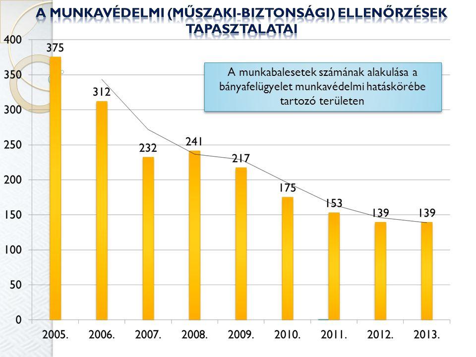 A munkabalesetek számának alakulása a bányafelügyelet munkavédelmi hatáskörébe tartozó területen