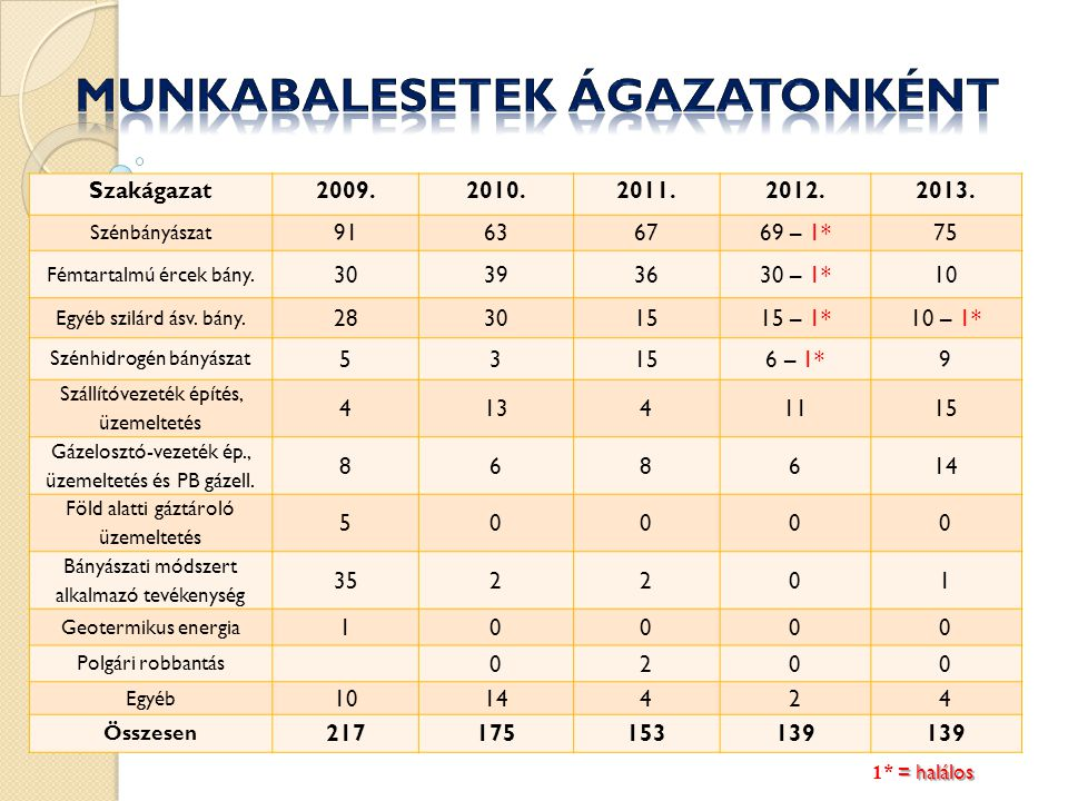 Szakágazat2009.2010.2011.2012.2013. Szénbányászat 91 636769 – 1*75 Fémtartalmú ércek bány.