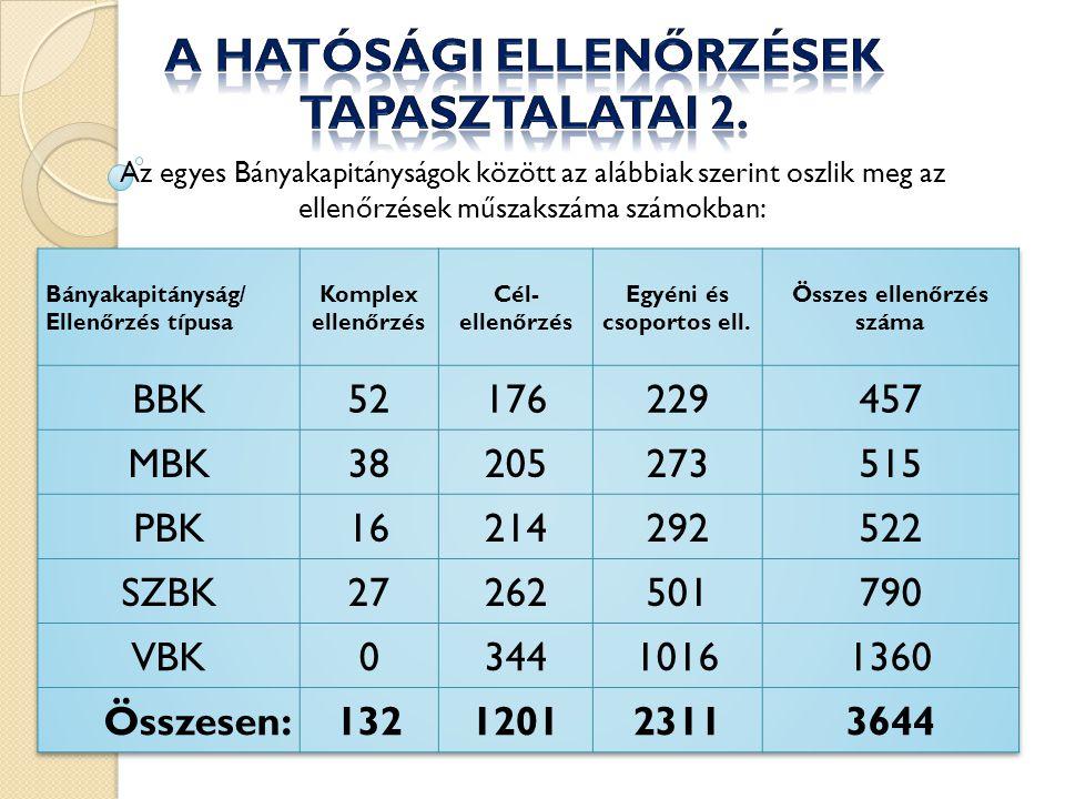 Az egyes Bányakapitányságok között az alábbiak szerint oszlik meg az ellenőrzések műszakszáma számokban: