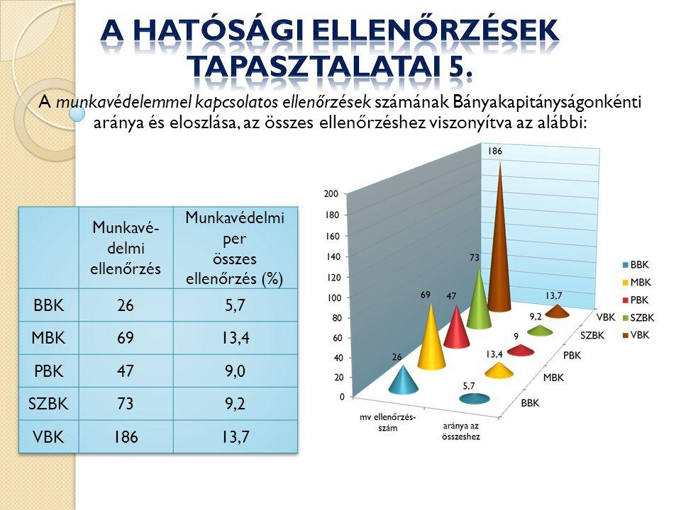 A munkavédelemmel kapcsolatos ellenőrzések számának Bányakapitányságonkénti aránya és eloszlása, az összes ellenőrzéshez viszonyítva az alábbi: