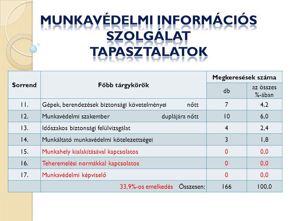 SorrendFőbb tárgykörök Megkeresések száma db az összes %-ában 11.Gépek, berendezések biztonsági követelményeinőtt74,2 12.Munkavédelmi szakemberduplájára nőtt106,0 13.Időszakos biztonsági felülvizsgálat42,4 14.Munkáltató munkavédelmi kötelezettségei31,8 15.Munkahely kialakításával kapcsolatos00,0 16.Teheremelési normákkal kapcsolatos00,0 17.Munkavédelmi képviselő00,0 33,9%-os emelkedésÖsszesen:166100,0