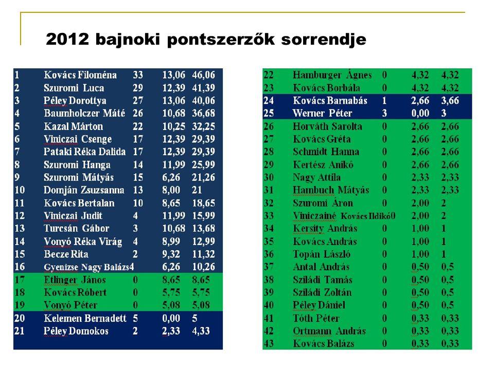 2012 bajnoki pontszerzők sorrendje