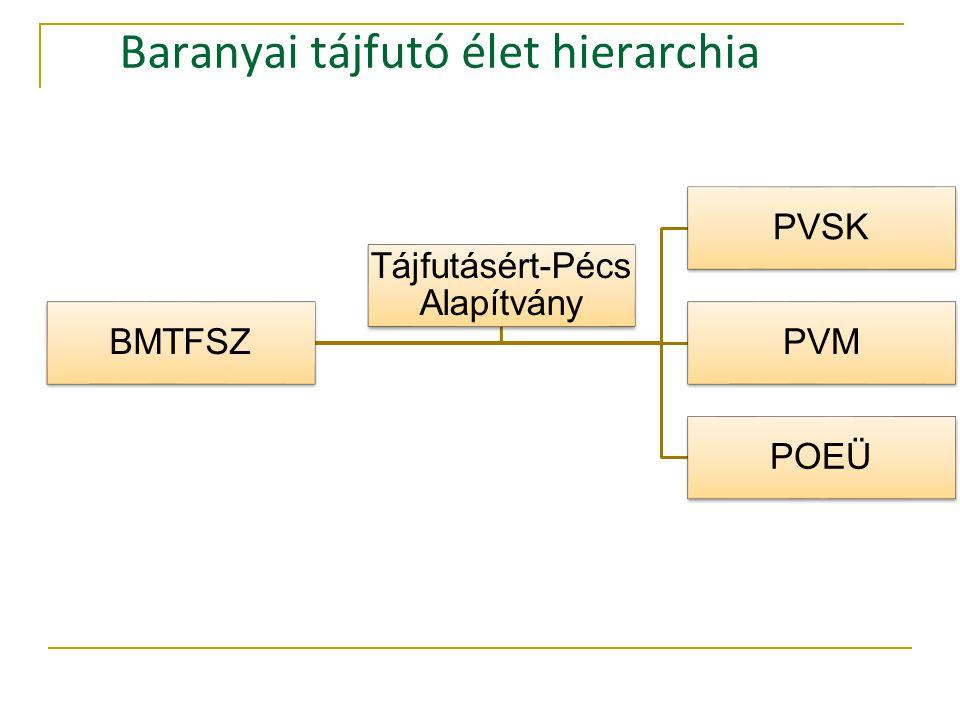 BMTFSZ PVSK PVM POEÜ Tájfutásért-Pécs Alapítvány Baranyai tájfutó élet hierarchia