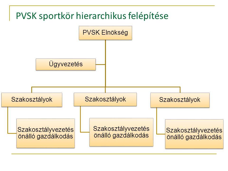 PVSK Elnökség Szakosztályok Szakosztályvezetés önálló gazdálkodás Szakosztályok Szakosztályvezetés önálló gazdálkodás Szakosztályok Szakosztályvezetés önálló gazdálkodás Ügyvezetés PVSK sportkör hierarchikus felépítése