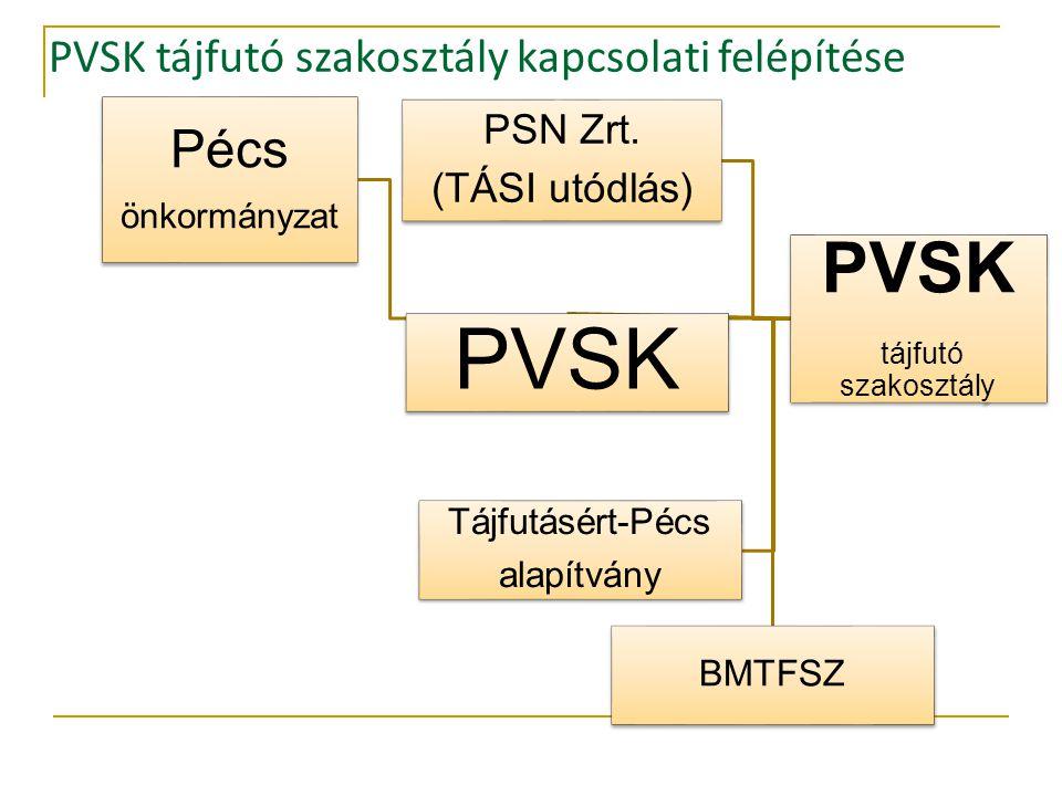 PVSK tájfutó szakosztály Pécs önkormányzat PSN Zrt.