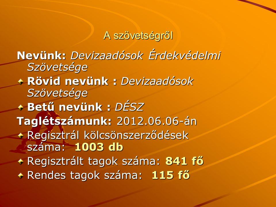 A szövetségről Nevünk: Devizaadósok Érdekvédelmi Szövetsége Rövid nevünk : Devizaadósok Szövetsége Betű nevünk : DÉSZ Betű nevünk : DÉSZ Taglétszámunk: 2012.06.06-án Regisztrál kölcsönszerződések száma: 1003 db Regisztrált tagok száma: 841 fő Rendes tagok száma: 115 fő