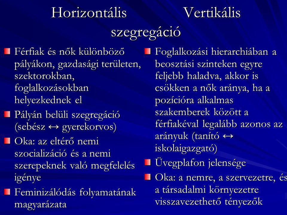Horizontális Vertikális szegregáció Férfiak és nők különböző pályákon, gazdasági területen, szektorokban, foglalkozásokban helyezkednek el Pályán belü