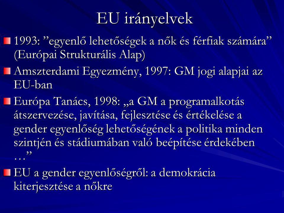 """EU irányelvek 1993: """"egyenlő lehetőségek a nők és férfiak számára"""" (Európai Strukturális Alap) Amszterdami Egyezmény, 1997: GM jogi alapjai az EU-ban"""
