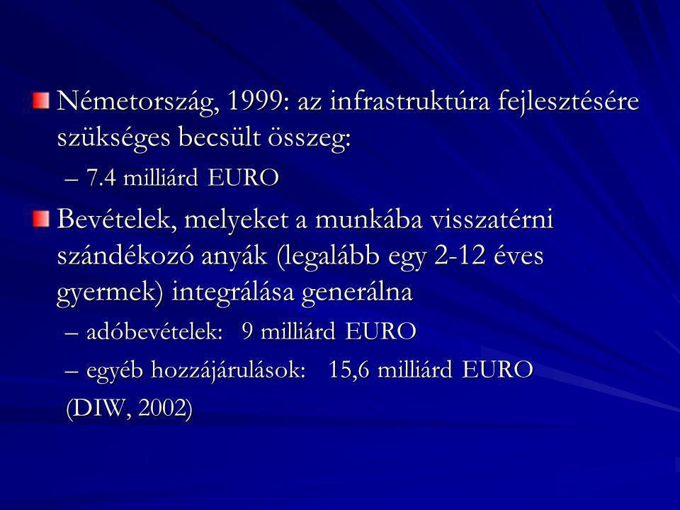 Németország, 1999: az infrastruktúra fejlesztésére szükséges becsült összeg: –7.4 milliárd EURO Bevételek, melyeket a munkába visszatérni szándékozó a