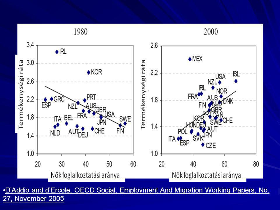 •D'Addio and d'Ercole, OECD Social, Employment And Migration Working Papers, No. 27, November 2005