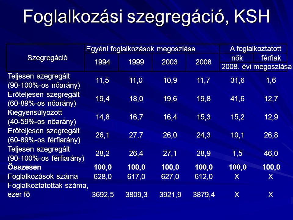 Foglalkozási szegregáció, KSH Egyéni foglalkozások megoszlása nőkférfiak Teljesen szegregált (90-100%-os nőarány) Erőteljesen szegregált (60-89%-os nő