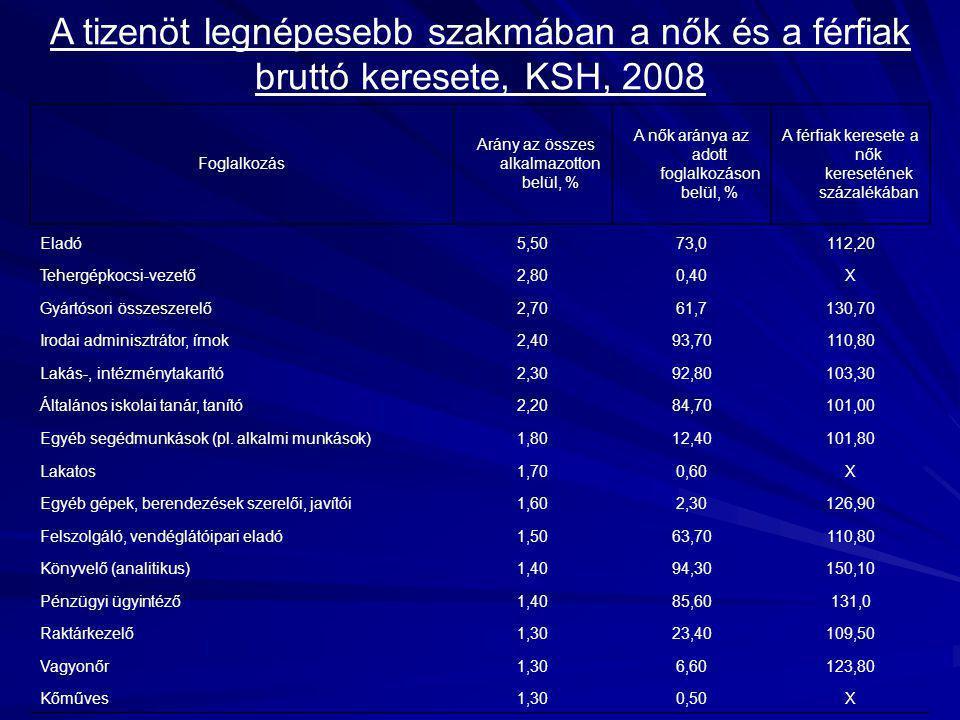 Nők és férfiak közötti bérrés magasabb (Borbély, 2007): - ha magasabb a képzettségi szint, - ha magasabb a bérkategória (max.