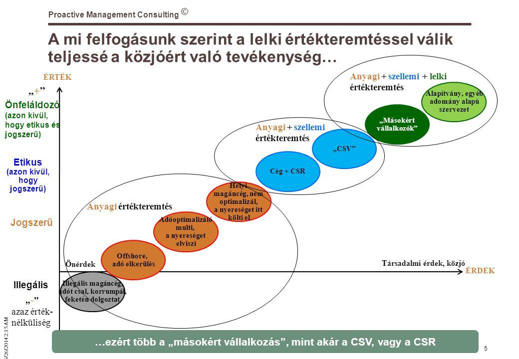 """© 6/26/2014 2:16 AM Proactive Management Consulting 5 Önérdek Anyagi értékteremtés Anyagi + szellemi értékteremtés Anyagi + szellemi + lelki értékteremtés A mi felfogásunk szerint a lelki értékteremtéssel válik teljessé a közjóért való tevékenység… Illegális magáncég, adót csal, korrumpál, feketén dolgoztat Illegális Jogszerű Etikus (azon kívül, hogy jogszerű) Adóoptimalizáló multi, a nyereséget elviszi Helyi magáncég, nem optimalizál, a nyereséget itt költi el Cég + CSR Alapítvány, egyéb adomány alapú szervezet """"CSV """"Másokért vállalkozók Önfeláldozó (azon kívül, hogy etikus és jogszerű) ÉRDEK Társadalmi érdek, közjó ÉRTÉK """" - azaz érték- nélküliség Offshore, adó elkerülés """"+ """"+ …ezért több a """"másokért vállalkozás , mint akár a CSV, vagy a CSR"""