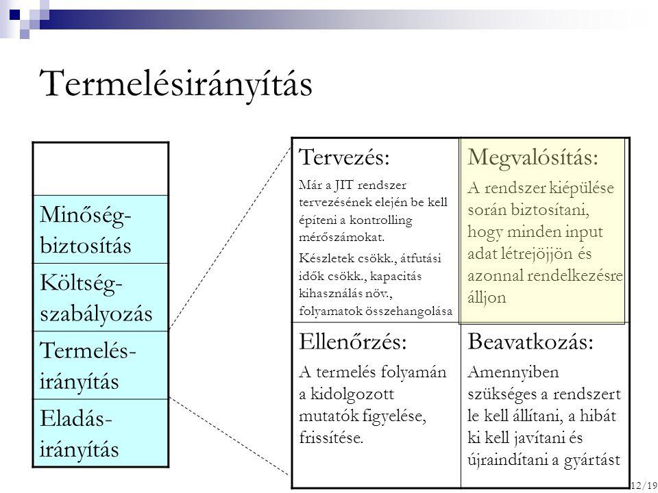 Termelésirányítás Minőség- biztosítás Költség- szabályozás Termelés- irányítás Eladás- irányítás Tervezés: Már a JIT rendszer tervezésének elején be k