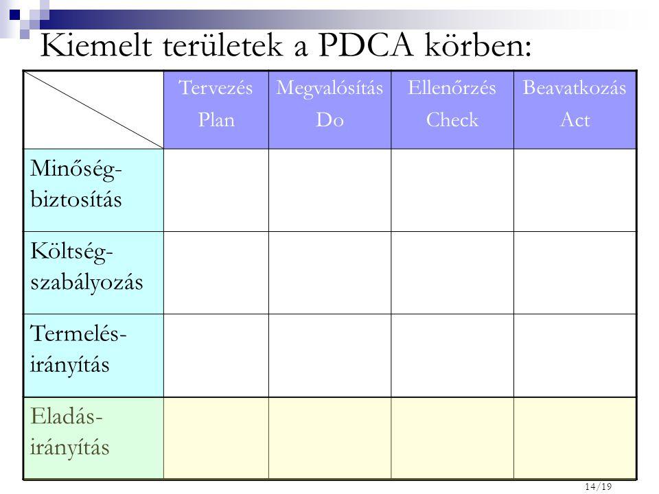 Kiemelt területek a PDCA körben: Tervezés Plan Megvalósítás Do Ellenőrzés Check Beavatkozás Act Minőség- biztosítás Költség- szabályozás Termelés- irá