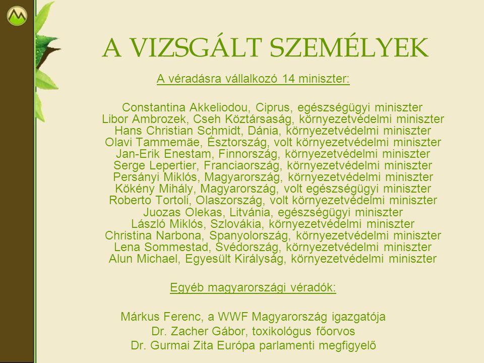 A VIZSGÁLT SZEMÉLYEK A véradásra vállalkozó 14 miniszter: Constantina Akkeliodou, Ciprus, egészségügyi miniszter Libor Ambrozek, Cseh Köztársaság, kör