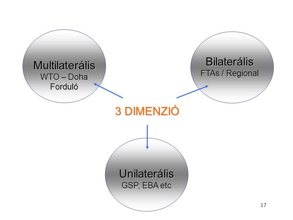 17 Multilaterális WTO – Doha Forduló Bilaterális FTAs / Regional Unilaterális GSP, EBA etc 3 DIMENZIÓ