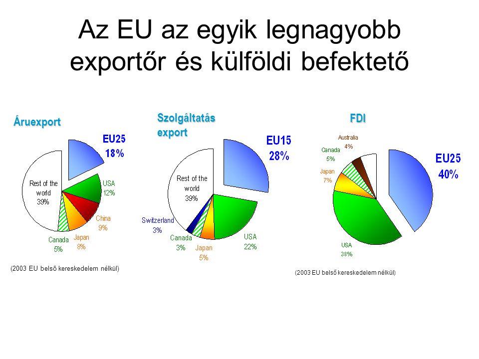 Szolgáltatás export FDI (2003 EU belső kereskedelem nélkül)Áruexport Az EU az egyik legnagyobb exportőr és külföldi befektető