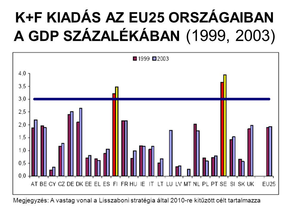 K+F KIADÁS AZ EU25 ORSZÁGAIBAN A GDP SZÁZALÉKÁBAN (1999, 2003) Megjegyzés: A vastag vonal a Lisszaboni stratégia által 2010-re kitűzött célt tartalmaz