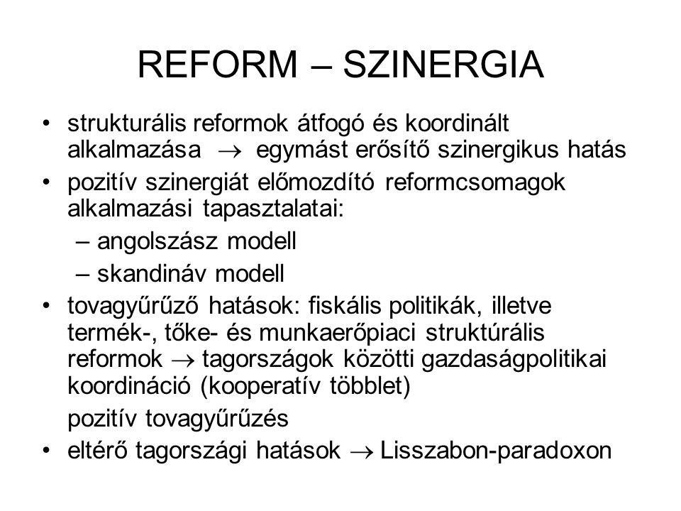 REFORM – SZINERGIA •strukturális reformok átfogó és koordinált alkalmazása  egymást erősítő szinergikus hatás •pozitív szinergiát előmozdító reformcs