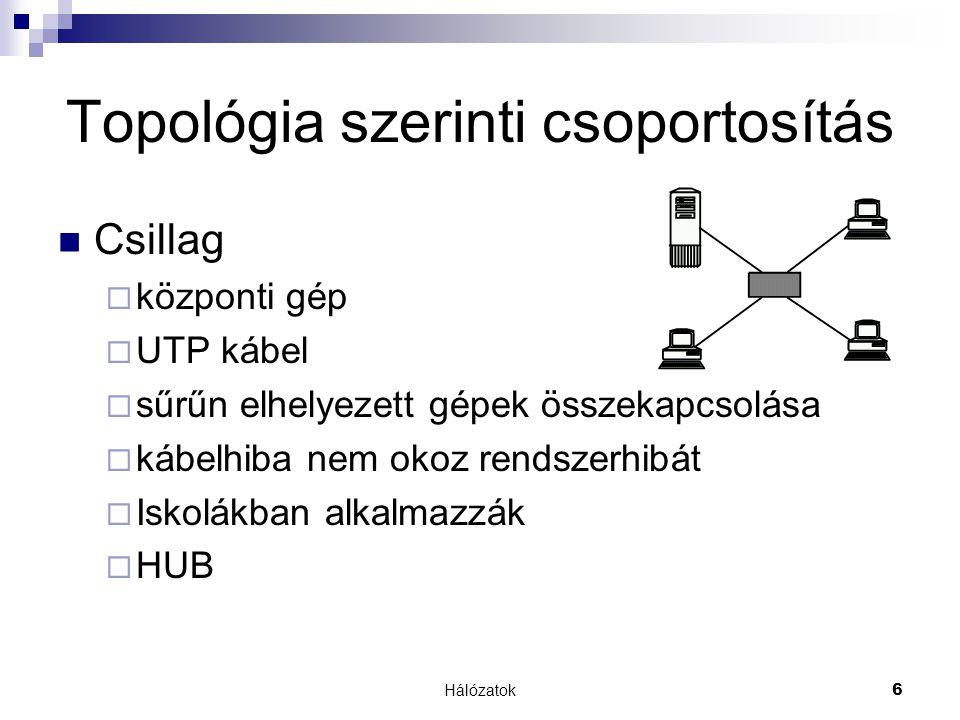 Hálózatok6 Topológia szerinti csoportosítás  Csillag  központi gép  UTP kábel  sűrűn elhelyezett gépek összekapcsolása  kábelhiba nem okoz rendszerhibát  Iskolákban alkalmazzák  HUB
