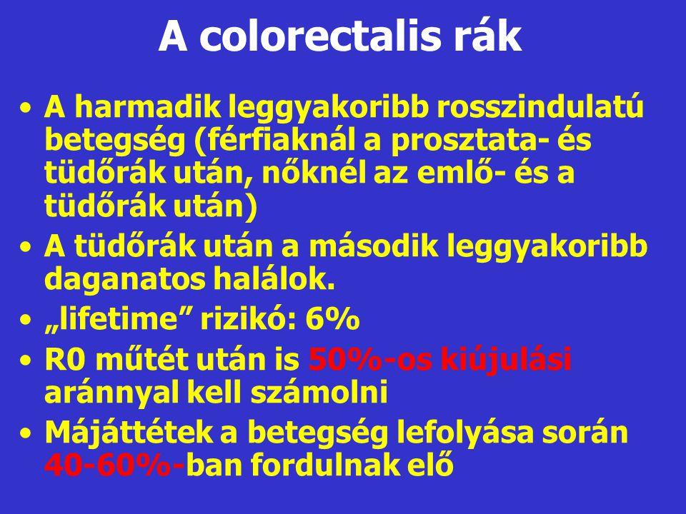 A colorectalis rák •A harmadik leggyakoribb rosszindulatú betegség (férfiaknál a prosztata- és tüdőrák után, nőknél az emlő- és a tüdőrák után) •A tüd