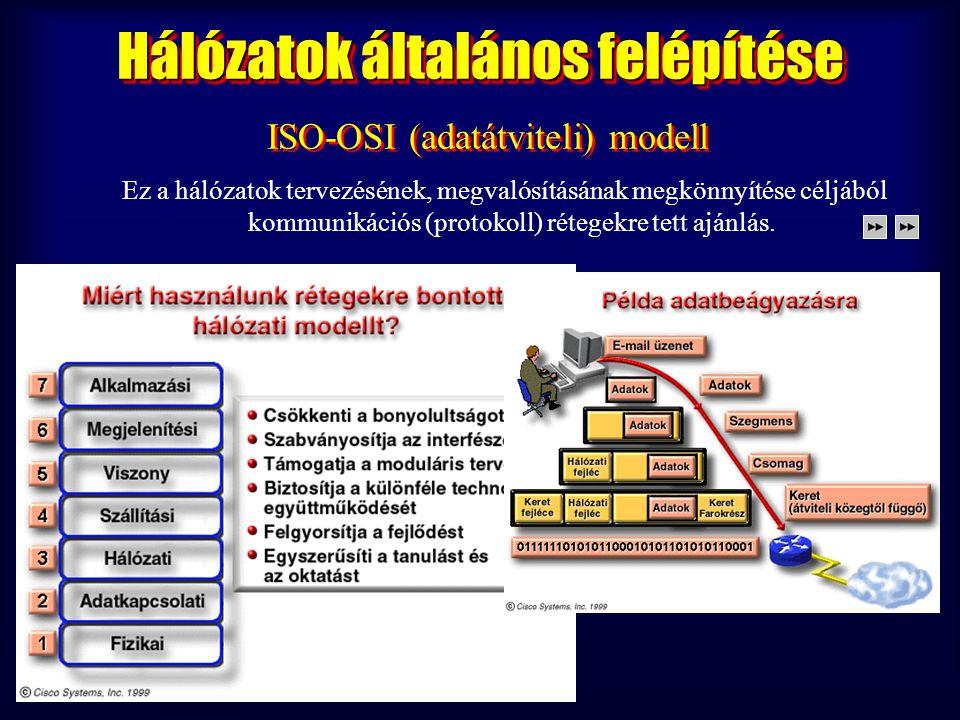 ISO International Standards Organisation OSI Open System Interconnection ISO International Standards Organisation OSI Open System Interconnection Ez a hálózatok tervezésének, megvalósításának megkönnyítése céljából kommunikációs (protokoll) rétegekre tett ajánlás.